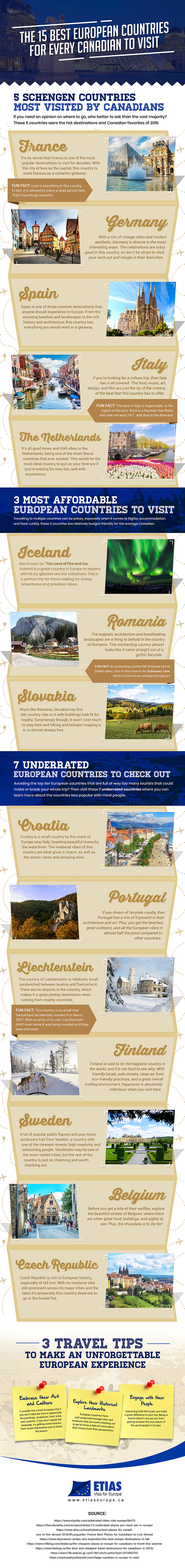 Best European Countries