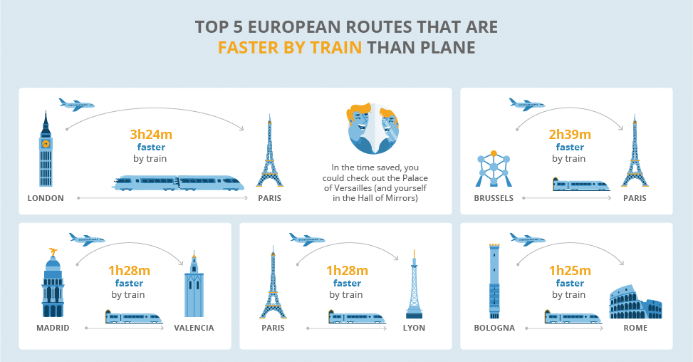 Top 5 European Routes That Are Faster By Train Than Plane